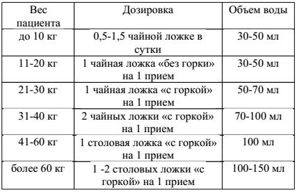 Полисорб мп, полисорб инструкция по применению цена спб.